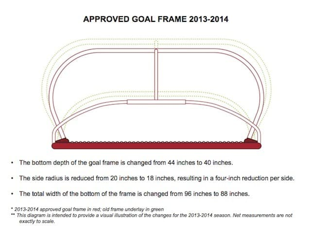 Approved Goal Frame 2013-2014