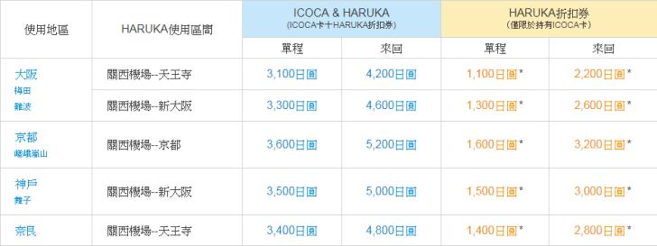 icoca-haruka-buy