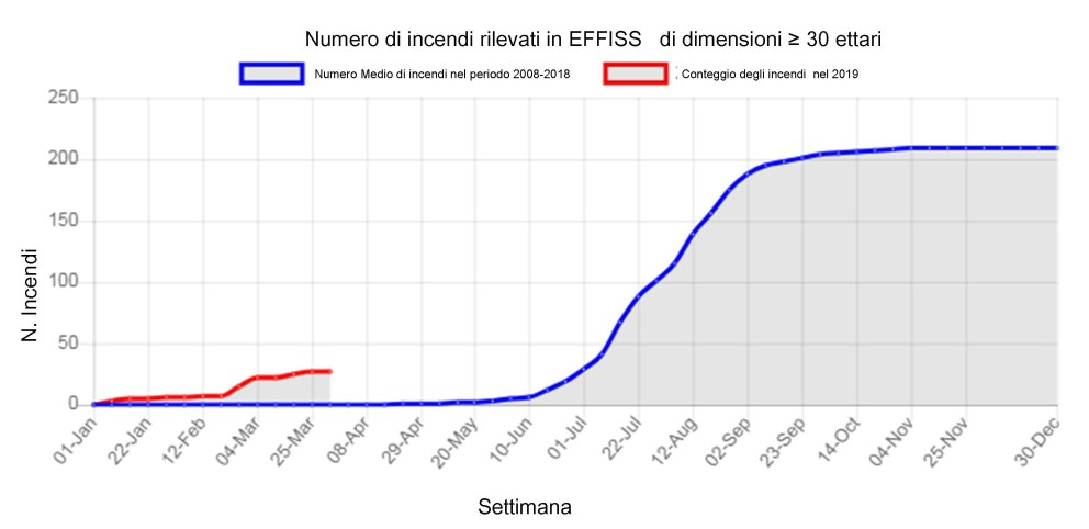 figuraeffis-2-numIncendi