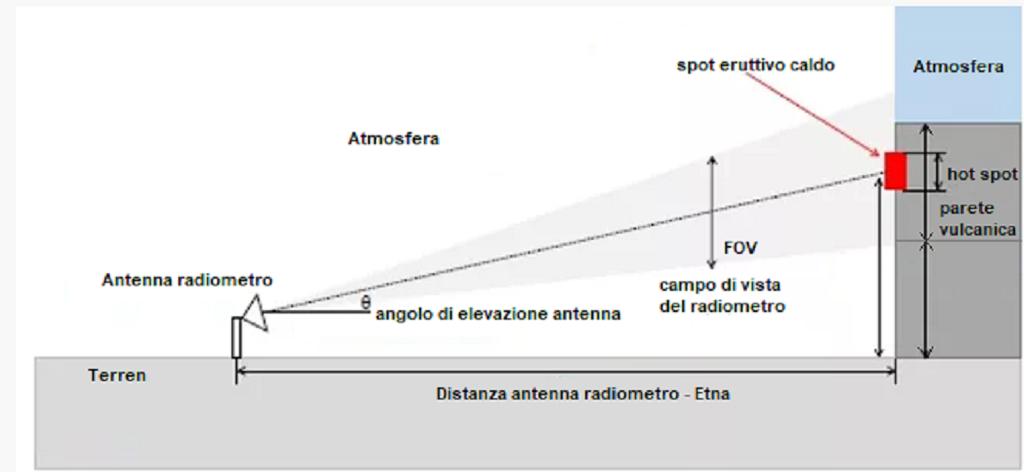 Figura3.campo di vista antenna