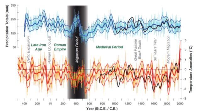 Ricostruzione delle precipitazioni (in alto) e delle temperature (in basso) estive dell'Europa centrale