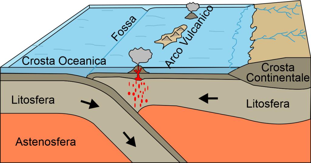 Collisione fra due placche di crosta oceanica.