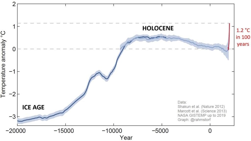 Variazione della temperatura media globale dall'ultima era glaciale. Crediti dell'immagine Stefan Rahmstrof