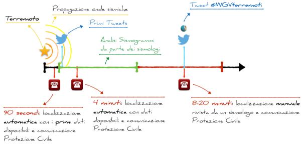 timeline localizzazione
