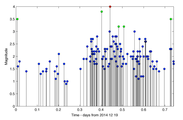 Distribuzione nel tempo della magnitudo dei terremoti dalla mezzanotte alla sera del 19 dicembre. Ogni linea rappresenta un terremoto e il circoletto la sua magnitudo.