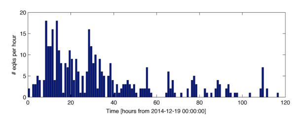 Andamento del numero delle scosse per intervalli di 1 ora a partire dalla mezzanotte del 19 dicembre fino alla sera del 23 dicembre