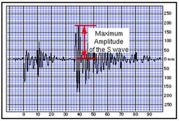 La magnitudo del terremoto del 30 ottobre 2016