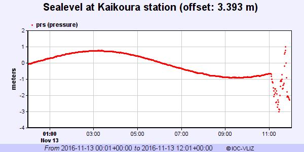 Livello del mare a Kaikoura, da: http://www.ioc-sealevelmonitoring.org/station.php?code=kait