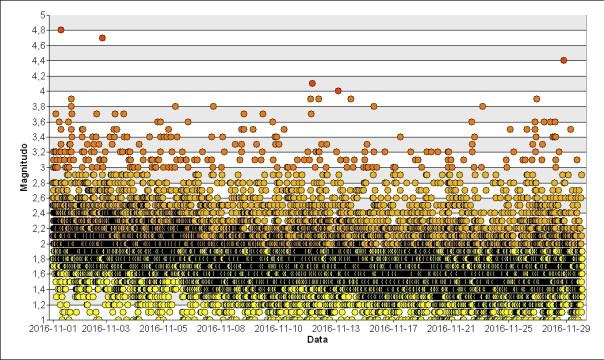 Grafico del novembr