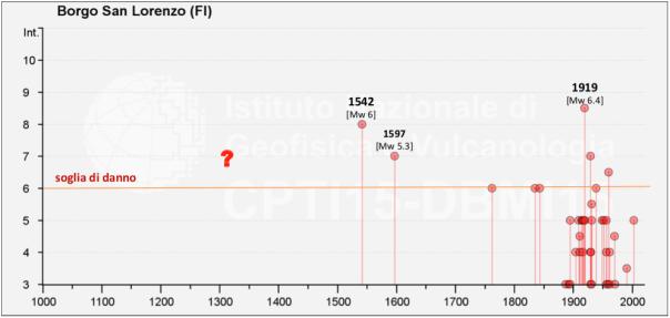 Fig8b_storia_sismica_BorgoSanLorenzo
