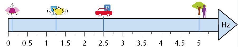 Figura 2. Il confronto dell'andamento di alcuni effetti del terremoto con quello del picco di risposta dato da oscillatori armonici smorzati di diversa lunghezza ha permesso di stimare la frequenza di risonanza tipica di ogni diagnostico. Nell'intervallo di frequenza 1 - 1.5Hz ricadono, oltre alla vibrazione di bicchieri e porcellane, anche lo spostamento di piccoli oggetti e di quadri, la vibrazione dei mobili e lo spavento degli animali.