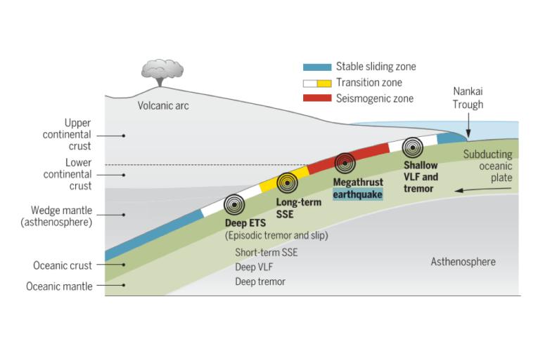 Terremoti e tsunami: quando le faglie scivolano sul fango