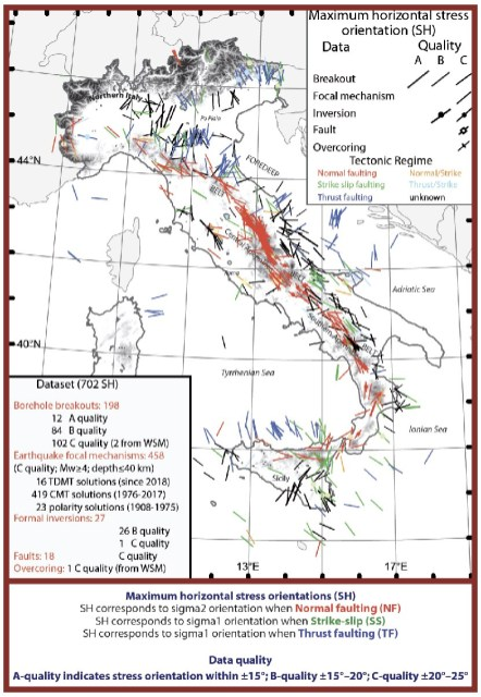 Figura 6. Mappa di stress con tutti i dati di qualità migliore della banca dati IPSI. Qui sono rappresentate le orientazioni dello sforzo massimo orizzontale (SHmax). Lungo la catena Appenninica, dalla Liguria alla Calabria fino in Sicilia, le direzione di SHmax riportate in rosso indicano una distensione che agisce in direzione perpendicolare all'asse della catena. SHmax blu in Friuli, in Pianura Padana, in parte dell'Adriatico e nel Mar Tirreno meridionale (di fronte alla Sicilia) indicano una compressione in atto orientata circa NS. Le direzioni di SHmax riportate in verde, indicano per quelle aree la presenza di una tettonica di tipo trascorrente.