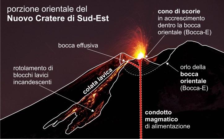 Schema del teatro eruttivo alla bocca orientale del Nuovo Cratere di Sud-Est