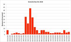 Figura 7 - Sismicità del Vesuvio nel periodo 20 novembre - 18 dicembre 2018. Istogramma del numero di terremoti al giorno.