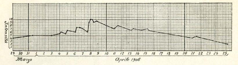 fig.2_1906- vesuvio eruzione cronogramma