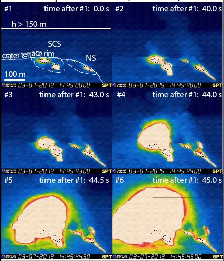 """Sequenza di immagini della telecamera termica (SPT) dal parossismo del 3 luglio. Δt indica la differenza di tempo dall'inizio dell'esplosione. #1–#2 il rapido deflusso di lava avviene simultaneamente nel Settore Nord (NS) e nel Settore Centro-Sud (SCS), rispettivamente, ~43 s prima del parossismo; #3–#6) inizio dell'esplosione (alle 14:45:43) ed espansione radiale del getto incandescente nei 2 s successivi (14:45:45). Per riferimento, l'elevazione massima per le esplosioni """"normali"""" è riportata in #1."""