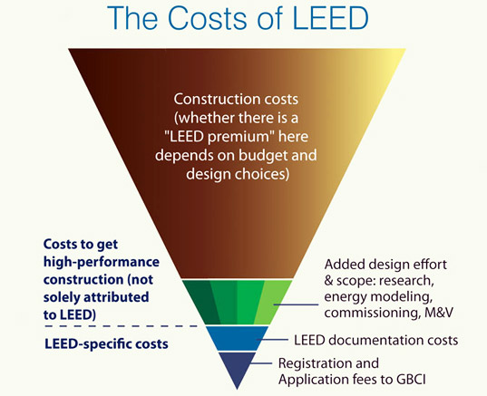 The Cost of LEED, sustainable design, green design, green  building, sustainable architecture, leed certification, leadership in  energy and environmental design