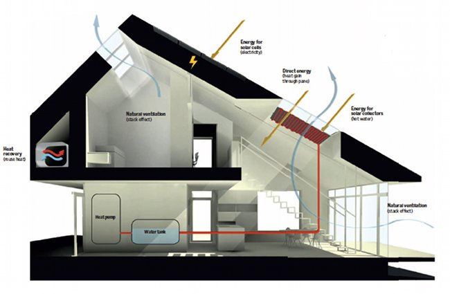 Ultra Efficient Danish Home Produces More Energy Than It Needs