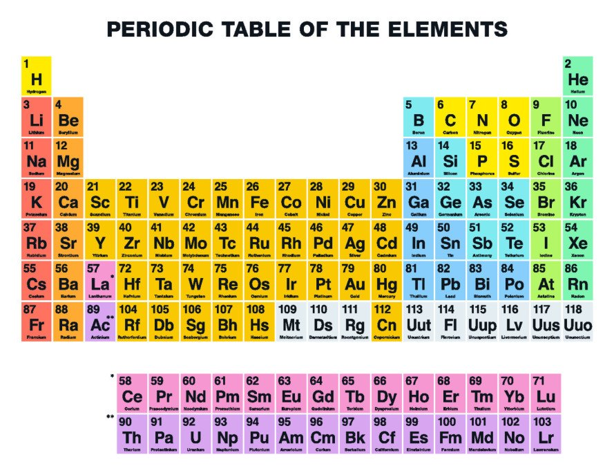 Phosphorus Periodic Table