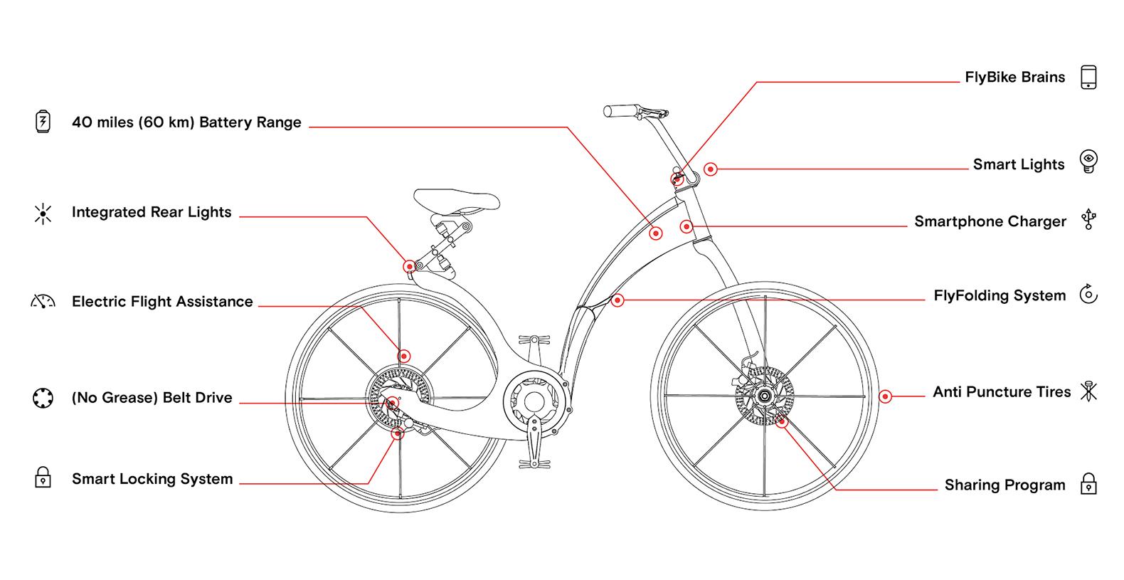 Gi Flybike Folding Electric Bicycle Inhabitat Green
