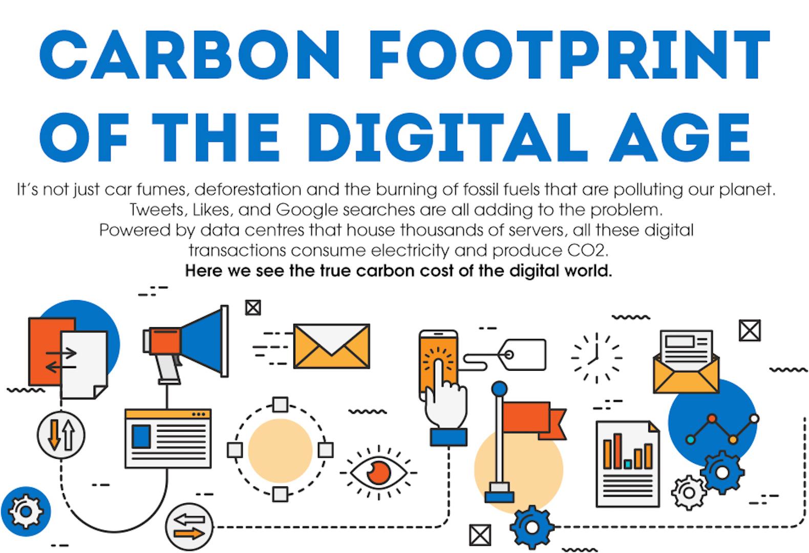 Carbon Footprint Inhabitat