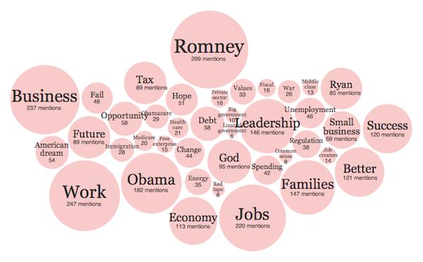 Nube de palabras del congreso republicano (NYtimes.com)