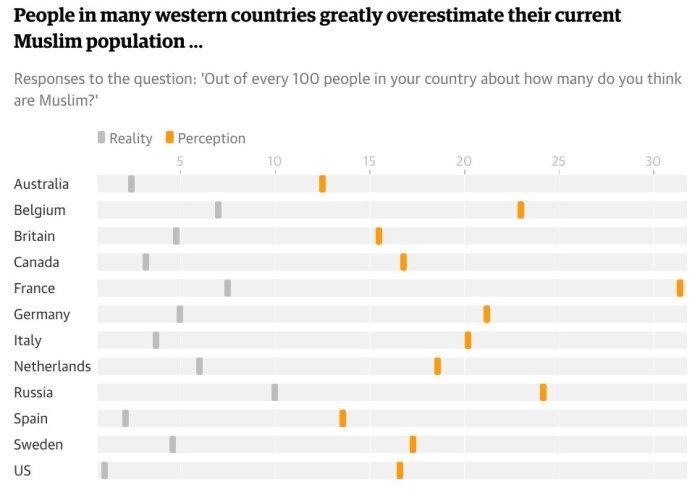 Los europeos exageramos el porcentaje de nuestra población que es musulmana
