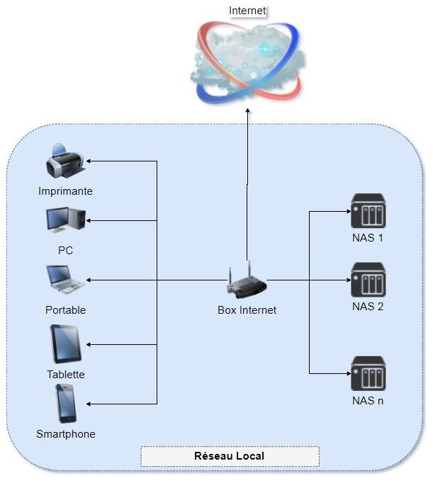 Schéma de la structure du réseau local nécessaire