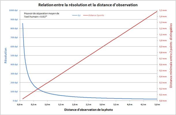 Abaque permettant de définir la résolution d'image nécessaire en fonction de la distance à laquelle la photo est observée.