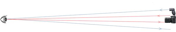 Illustration de l'influence de la position désaxée du flash sur l'effet yeux-rouges.