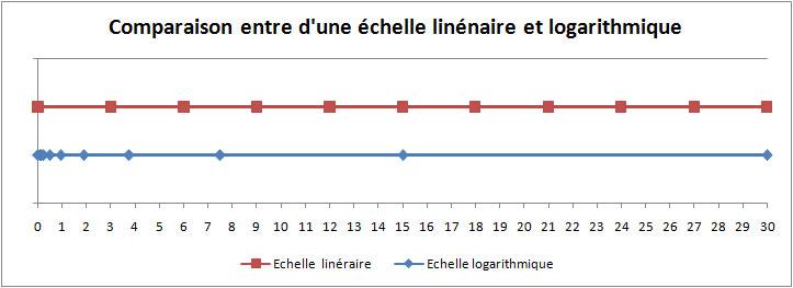 Différence entre une échelle linaire et logarithmique