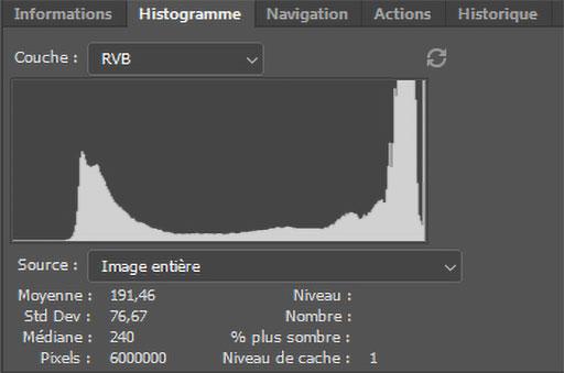 Représentation de du panneau histogramme dans Photoshop.