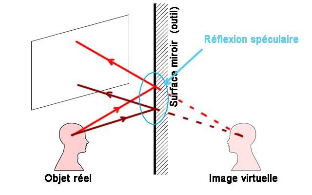 schéma de principe de la génération d'une reflet