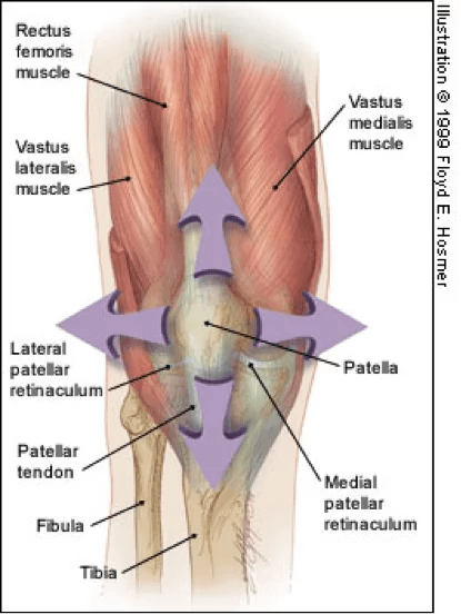 Anterior Knee Pain For The Crossfitter Injury Active