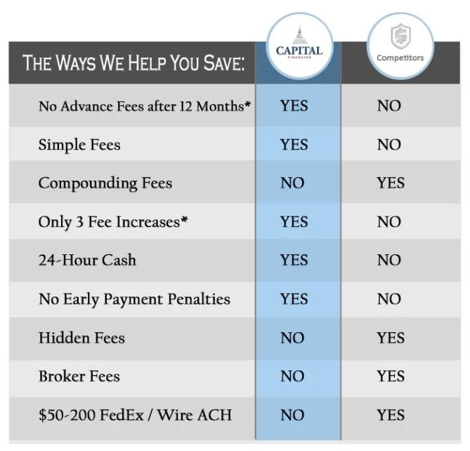 Competitors Comparison: We Help You Save Money