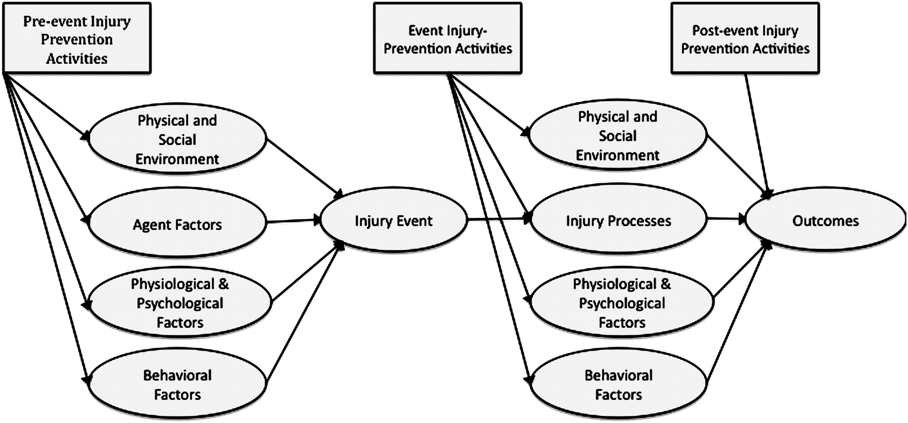 Injury Prevention And Risk Communication A Mental Models