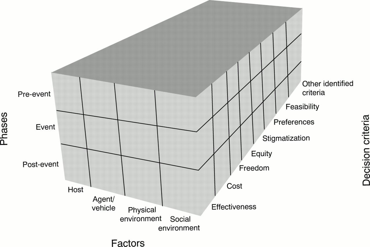 Using The Haddon Matrix Introducing The Third Dimension