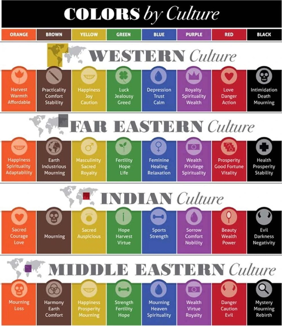 Global Perspectives on the Psychology of Color