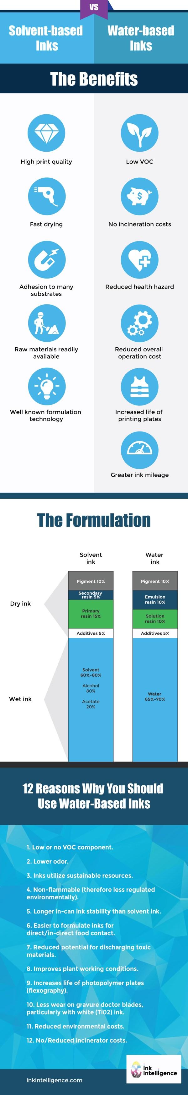 Solvent Based VS Water Based inks