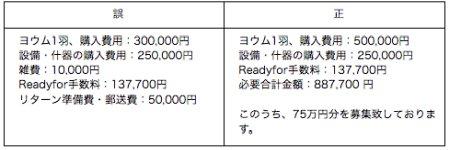 Readyforクラウドファンディングのヨウムお迎え費用詳細