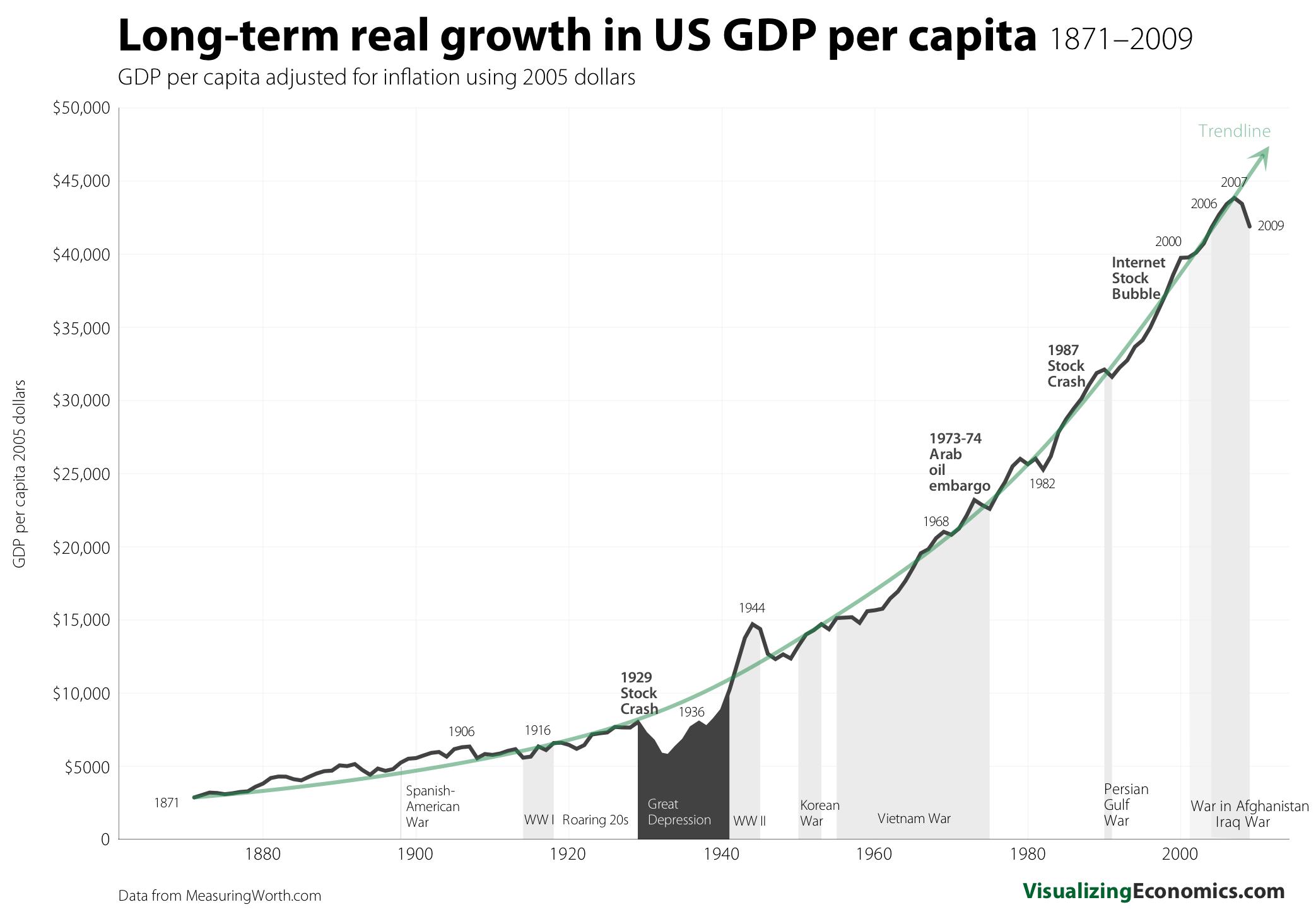 Long Term Us Gdp Per Capita Growth
