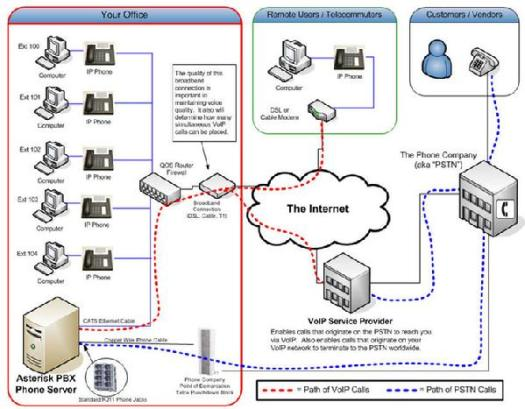 how does voip work diagram periodic diagrams science. Black Bedroom Furniture Sets. Home Design Ideas