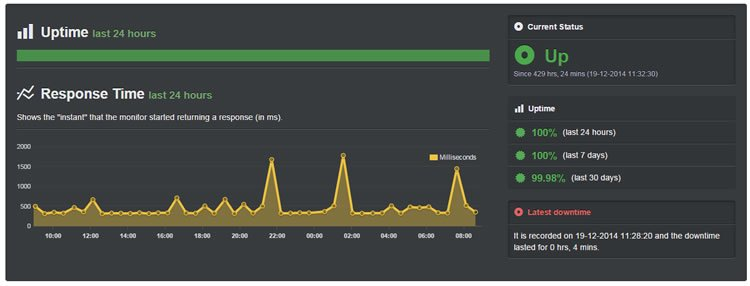 siteground-uptime-report-december-2014
