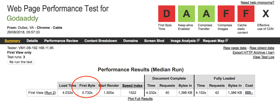 Godaddy-TTFB-test-result