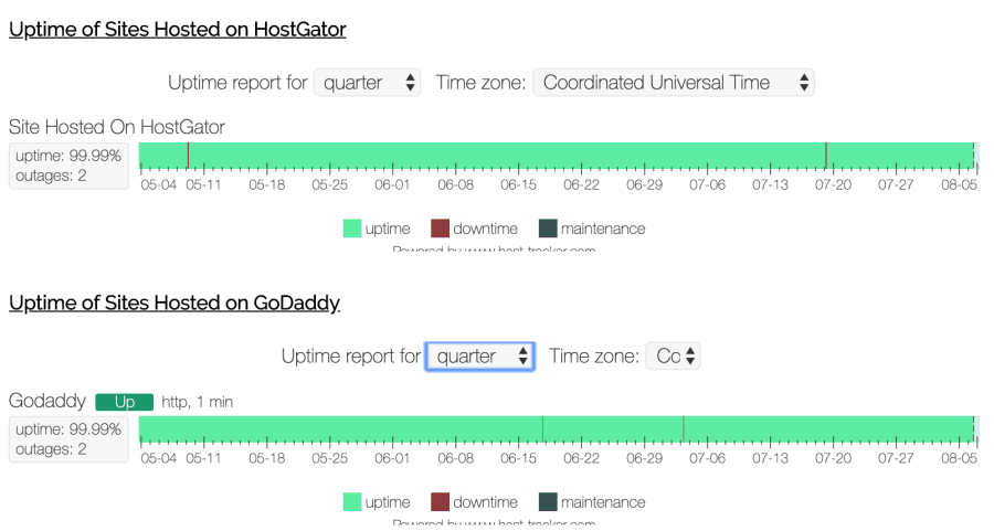 Hostgator vs godaddy uptime