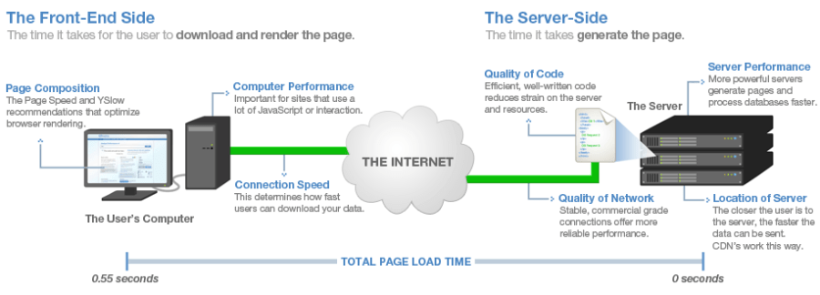 how web hosting affects your site speed