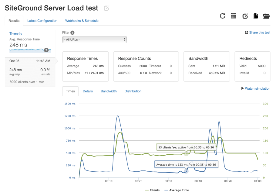 SiteGround server load test