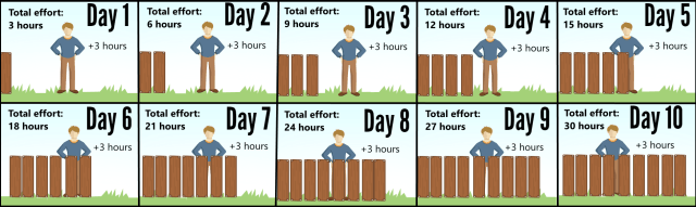 Efforts vs Duration