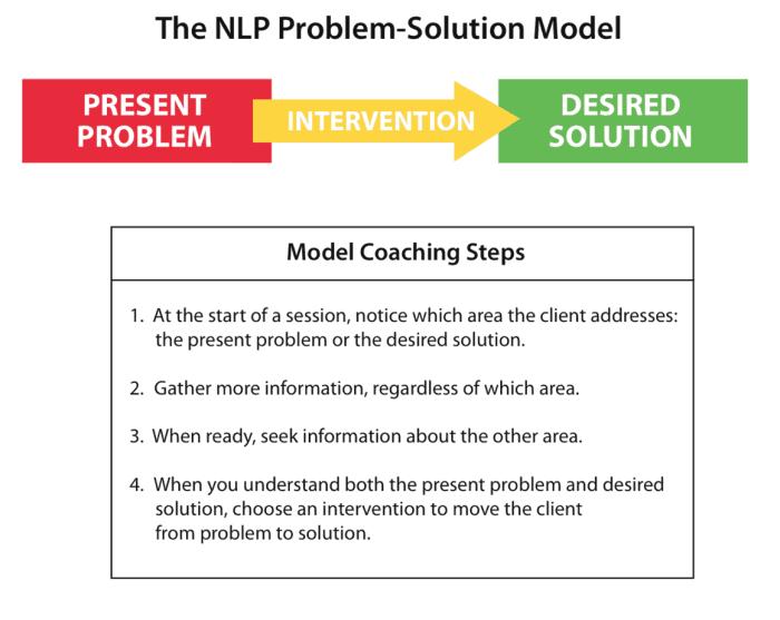 inlp-center-problem-solution-model